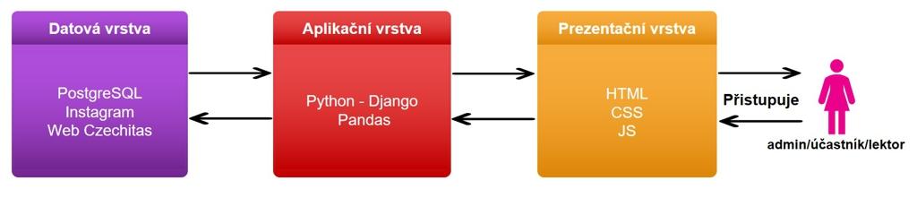 Schéma postupu